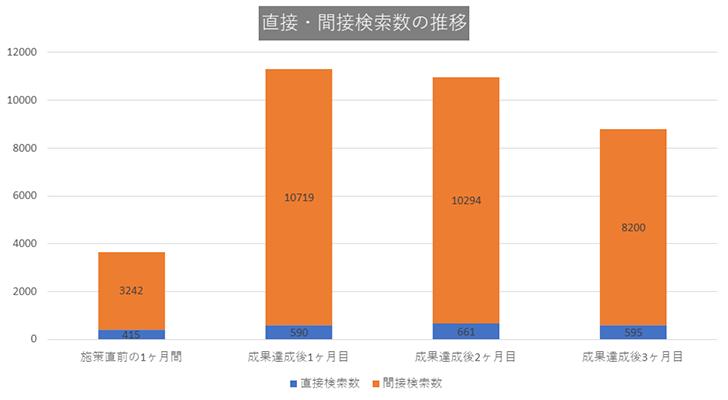 CASE1:東京都23区の歯医者・歯科医院グラフ1