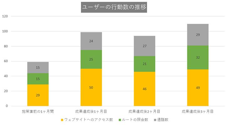 CASE1:東京都23区の歯医者・歯科医院グラフ2