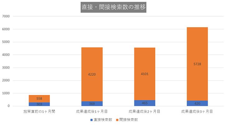 CASE2:神奈川県の歯医者・歯科医院グラフ1
