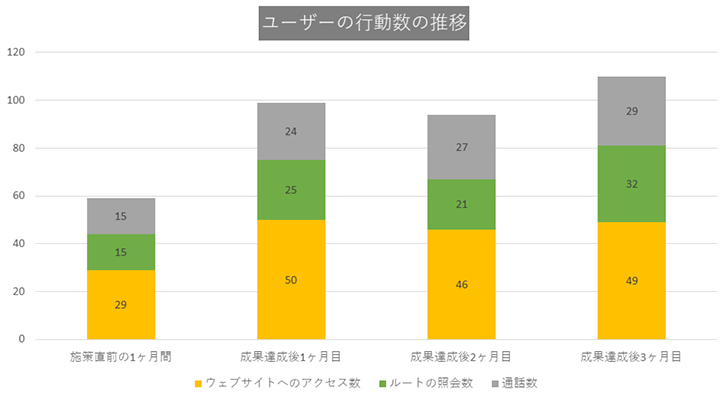 CASE2:神奈川県の歯医者・歯科医院グラフ2