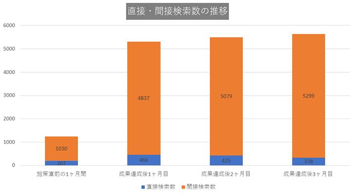 CASE3:東京都23区の歯医者・歯科医院グラフ1