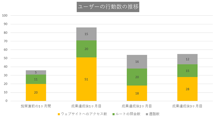 CASE3:東京都23区の歯医者・歯科医院グラフ2