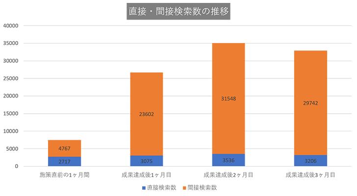 東京都23区の美容外科:直接・関節検索数の推移