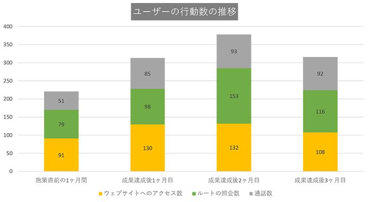 東京都23区の美容外科:ユーザーの行動数の推移