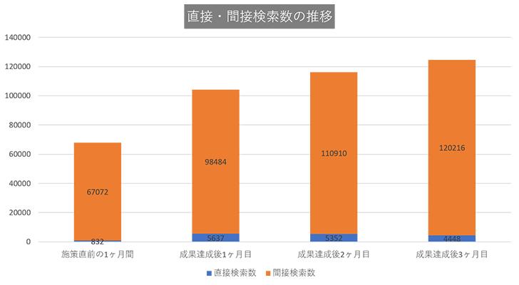 東京都23区内の男性専門の美容外科:直接・関節検索数の推移