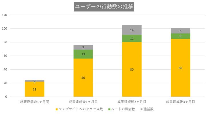 東京都23区内の男性専門の美容外科:ユーザーの行動数の推移