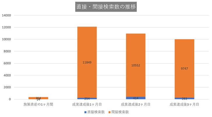 大阪市内の美容外科:直接・関節検索数の推移