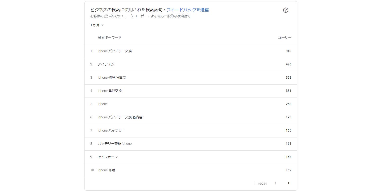 Googleマイビジネスでの検索キーワード